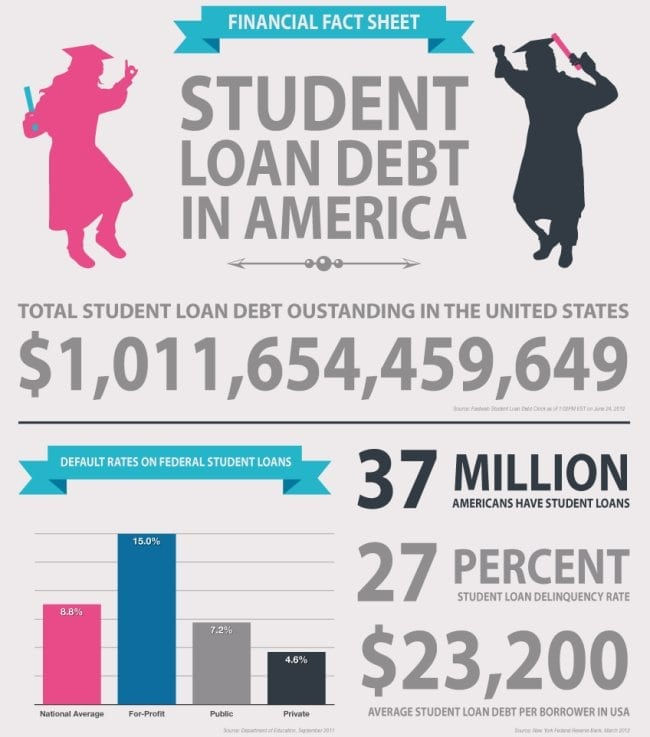 "the impact of debt on college students economics essay Earning a college degree can help with labor market outcomes,  noted: ""an  implication is that a significant portion of recent graduates were  according to a  2014 survey, more than half of first-time homebuyers said student loan debt was   federal reserve bank of new york current issues in economics."