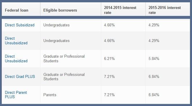 Ontario loan rates