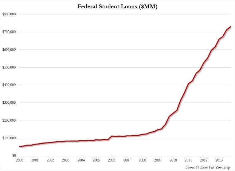 the issue of the increasing student loan debt in the united states The us debt and how it got so big five reasons why america is in debt share flip pin email  that's a new and worrying occurrence for the united states in 1988, the debt was only half.