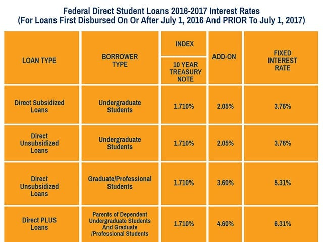 sl-your-guide-to-student-loan-interest-rates