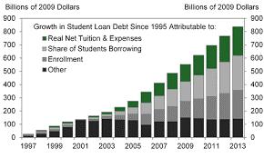 student-loan-debt-growth