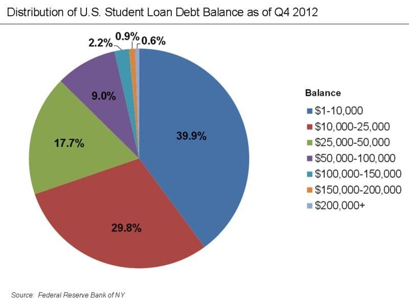 us-student-loan-debt