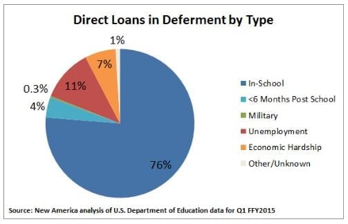 should-i-defer-my-student-loans-1