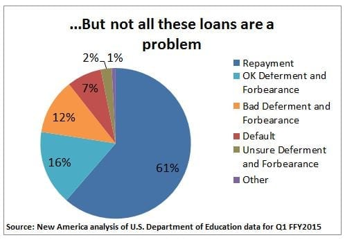 should-i-defer-my-student-loans-2