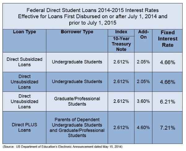 what-are-the-advantages-of-consolidating-my-student-loans-2