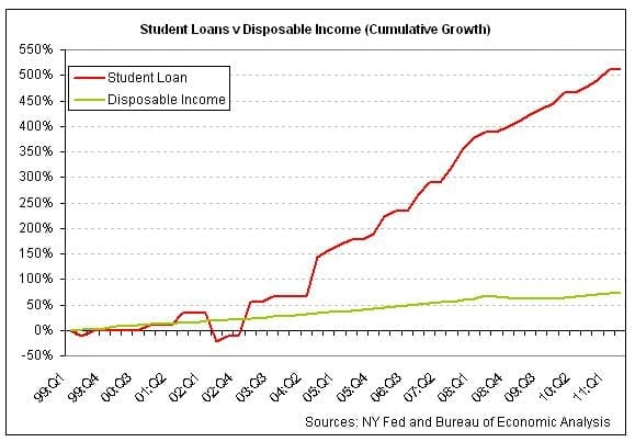 why-student-loan-borrowers-are-doomed-to-default-2