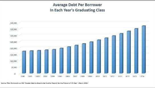 why-student-loan-borrowers-are-doomed-to-default