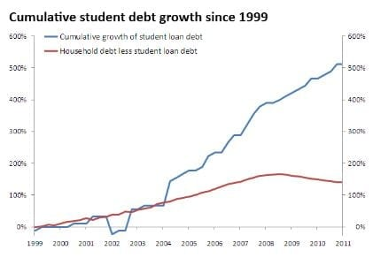student-loan-borrowers-have-racked-up-125-million-in-interest