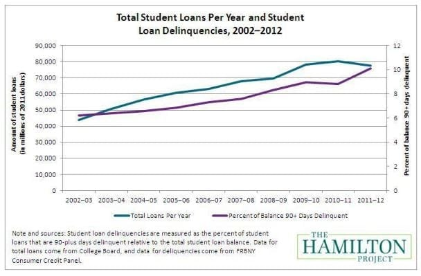 student-loan-borrowers-have-the-most-complaints-about-this-company
