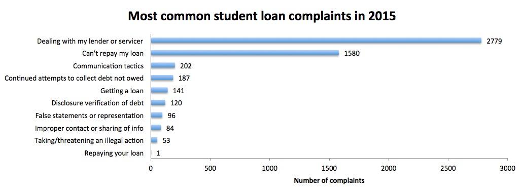 student-loan-cfpb-complaints-5