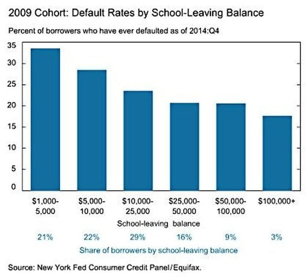 Disadvantages of Dropping Out | What Happens To Your Student Loans When You Drop Out?