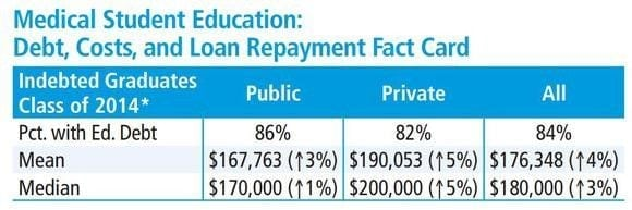 medical education cost