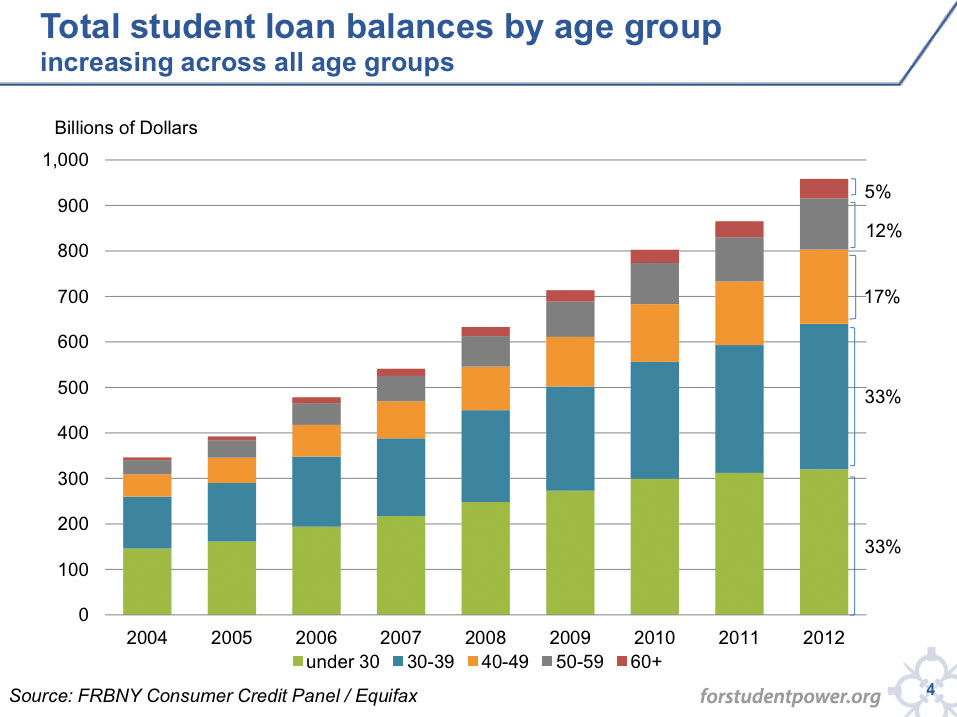 Car Loans After College