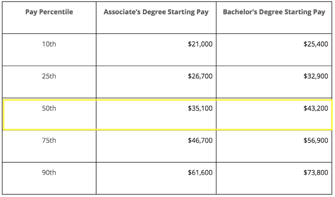 payscale average graduate compensation