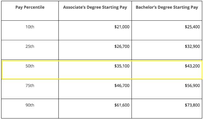 payscale average graduate compensation