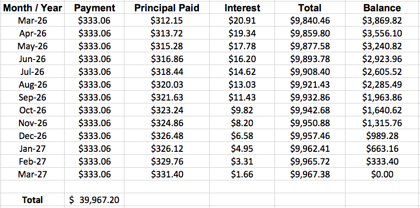 student consolidation loan schedule