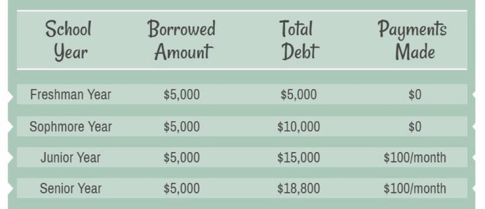 100 student loan payments graphic | USSLC