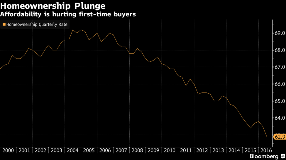 homeownership lowest in 50 years