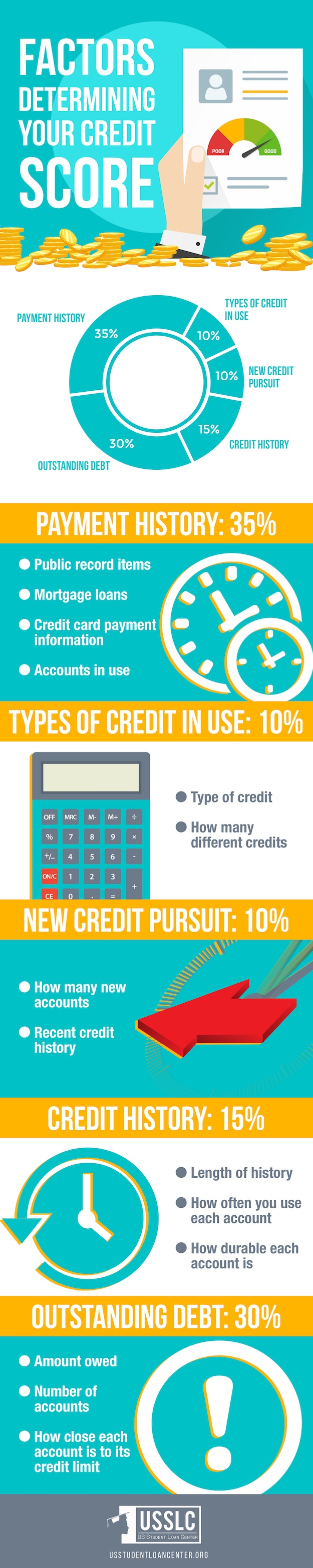 How to Determine Your Credit Score