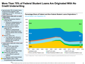 Student Loans And Credit Us Student Loan Center