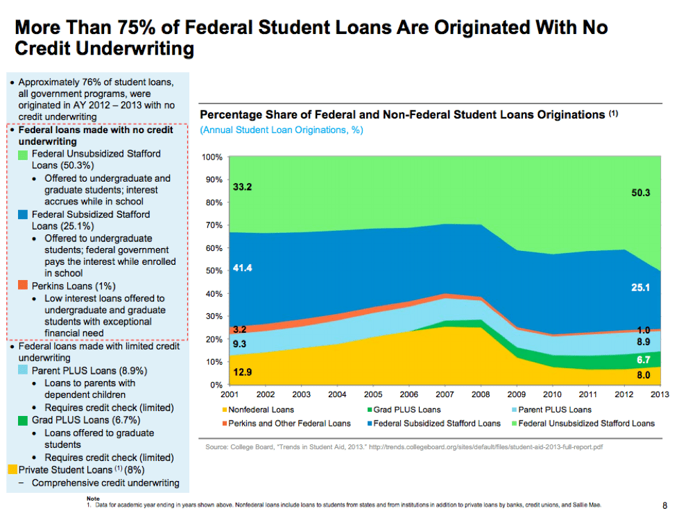 student loans no underwriting