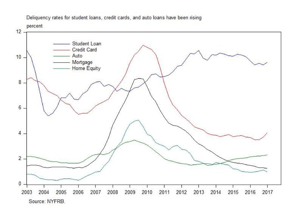deliquency rates from student loans, credit cards, and auto loans have been rising - percentage chart from NYFRB
