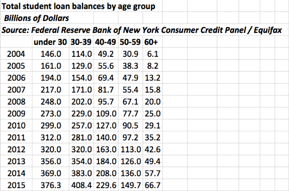 total student loan balances by age group chart | how to pay off student loans | USStudentLoanCenter.org