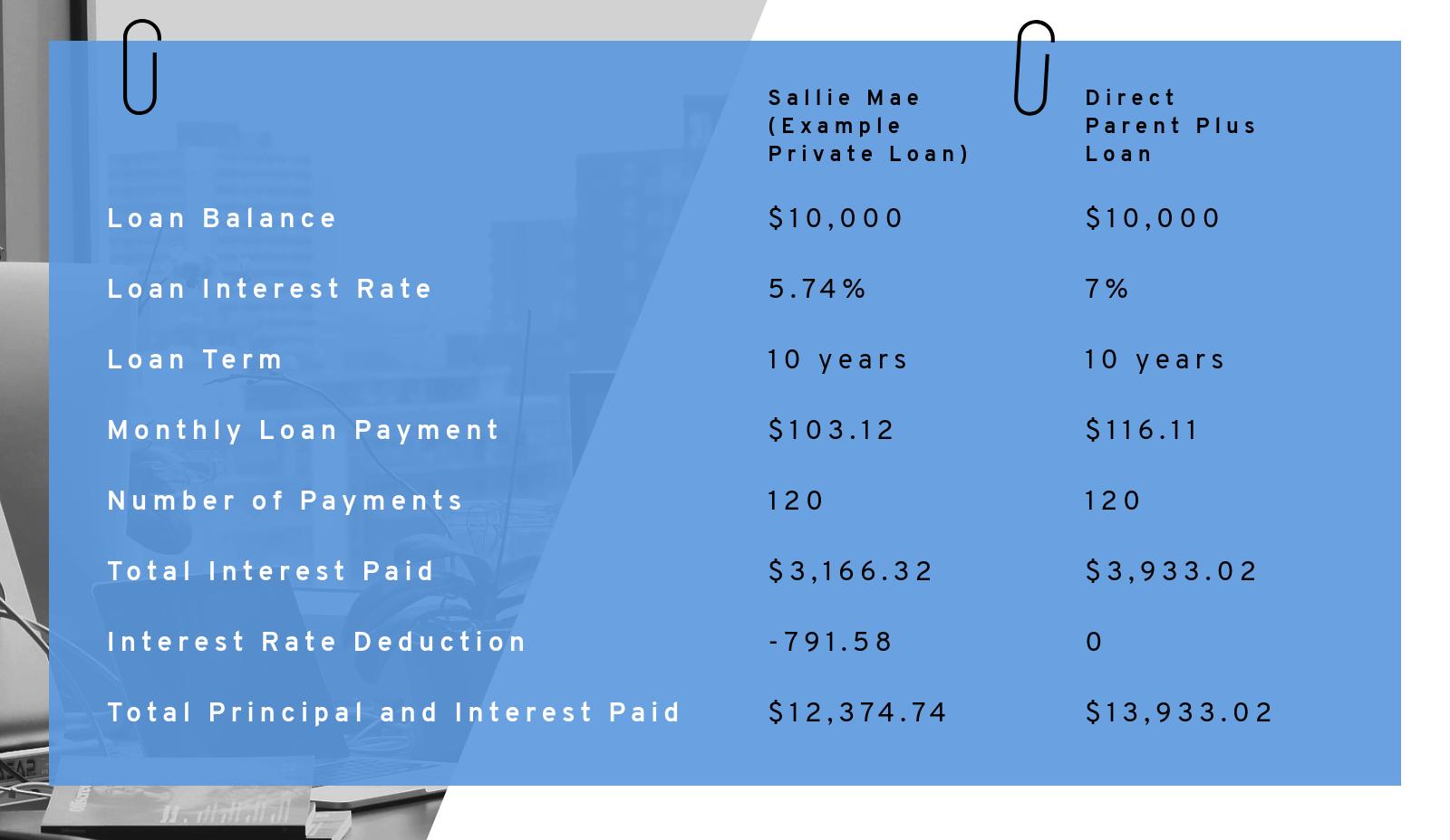 The Parent PLUS Loan Comparison