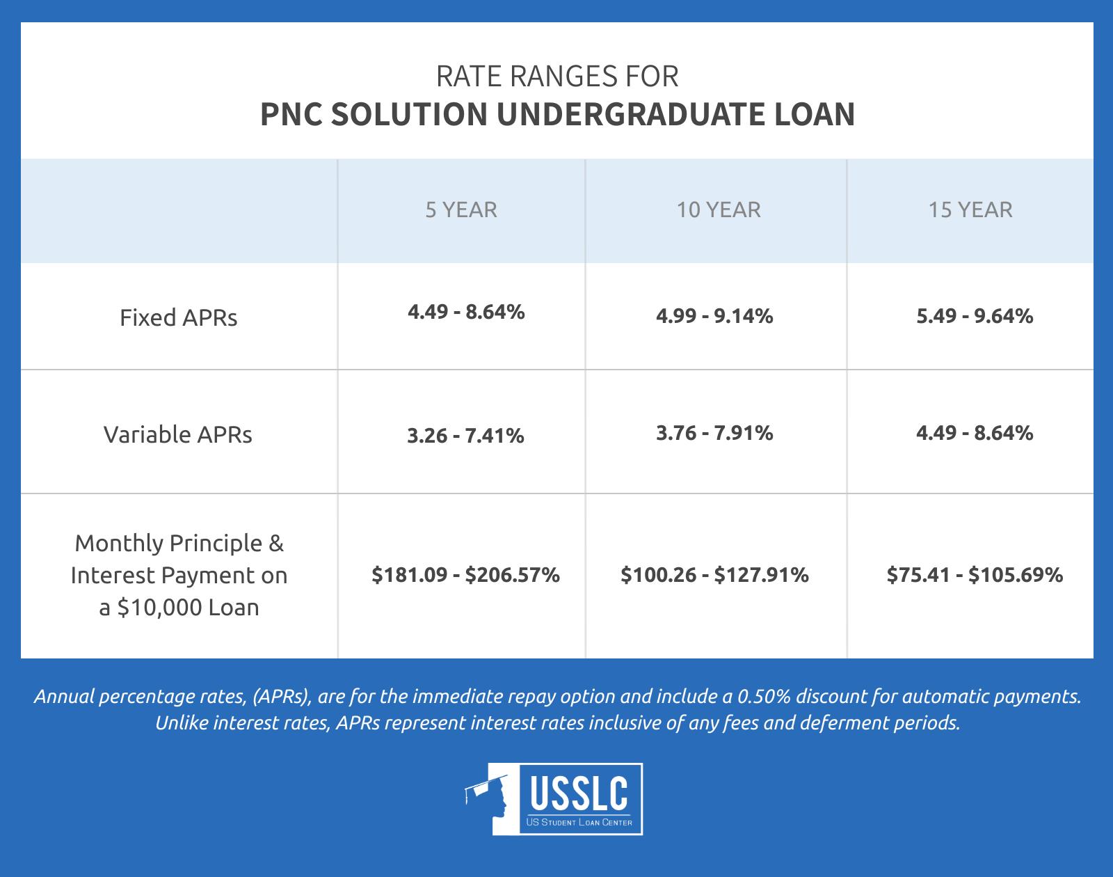 PNC Student Loans - image 1