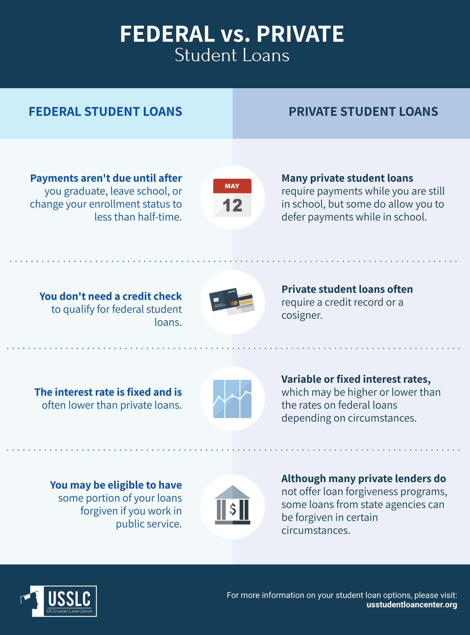 student loan without cosigner