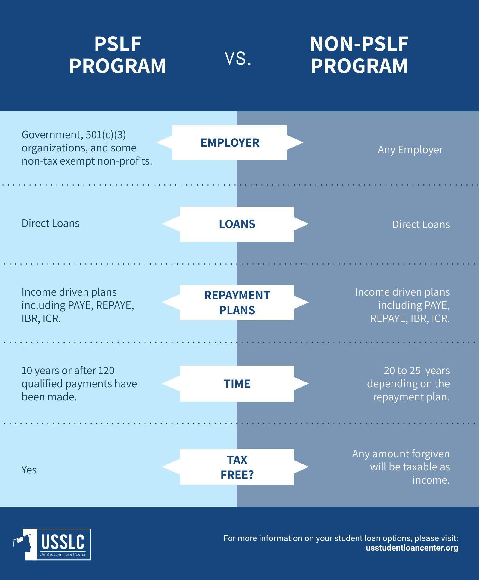 public service loan forgiveness vs student loan forgiveness