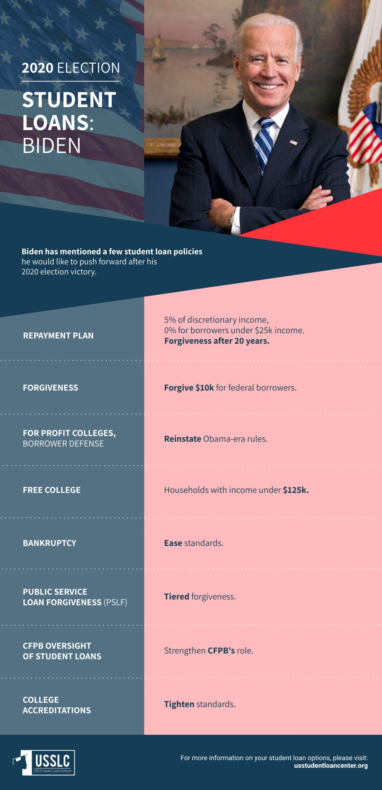 joe biden policies on student loans