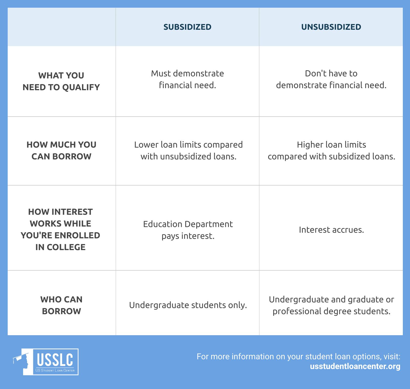 subsidized vs unsubsidized student loans - 1