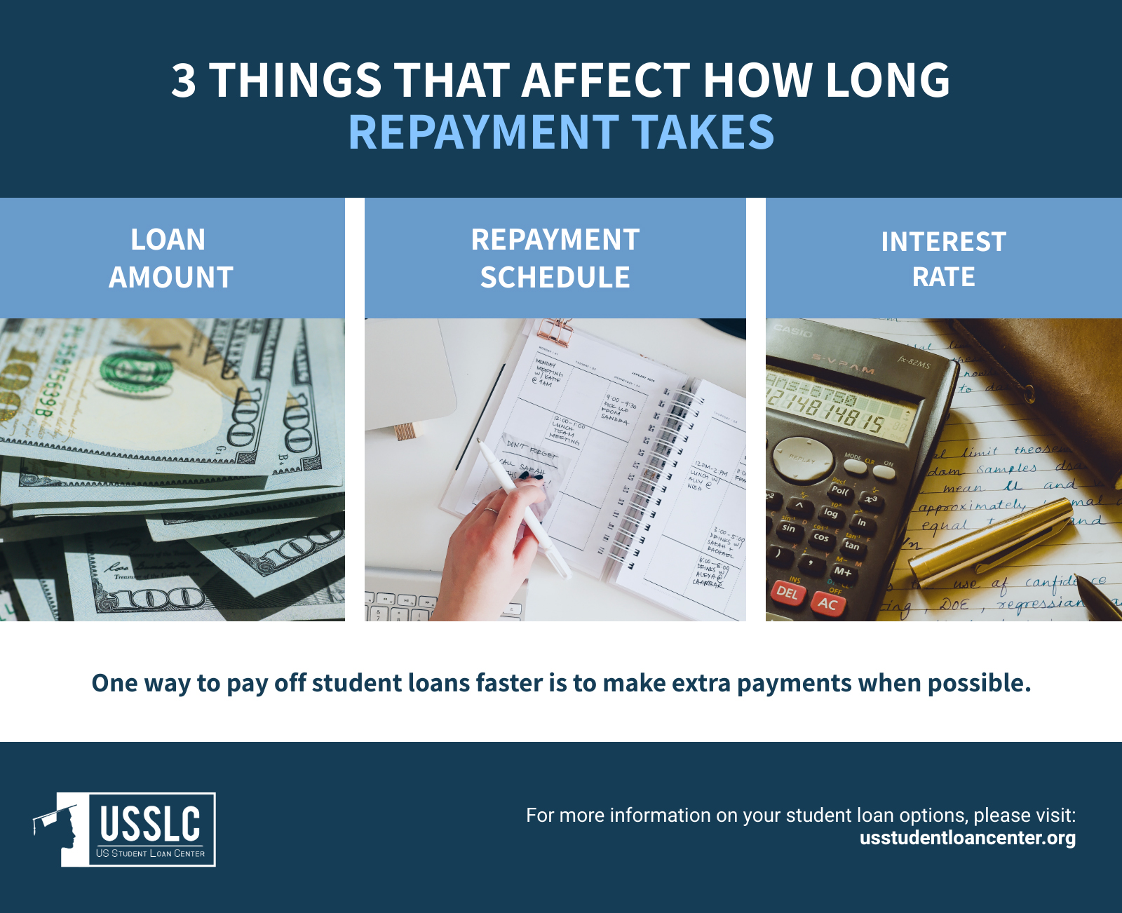 How Long Does It Take to Pay Off Student Loans 3 things that affect repayment time