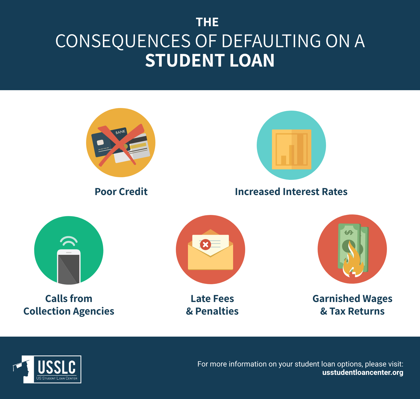 What Happens When You Default on Student Loans - 1