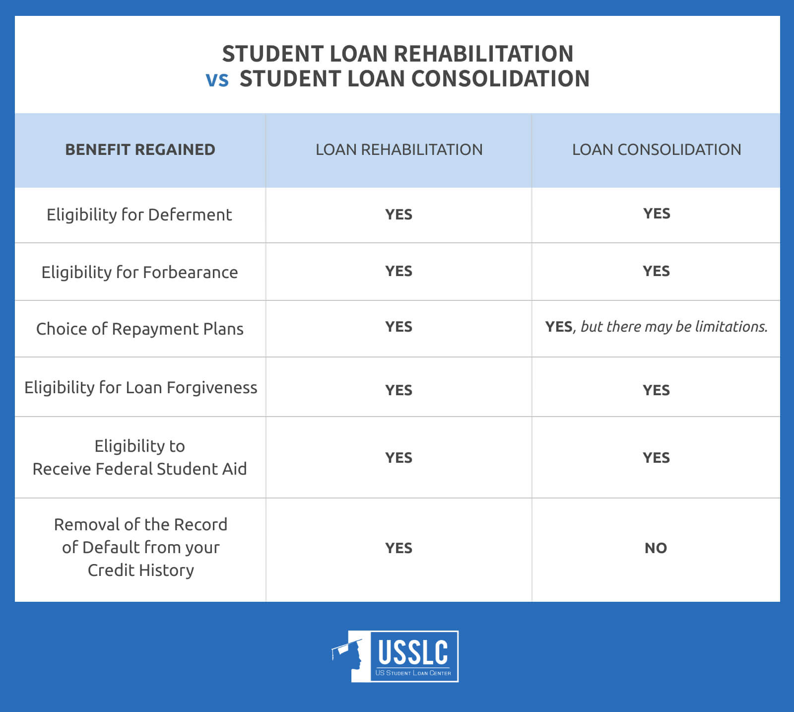 what happens if you default on student loans consolidation vs rehabilitation