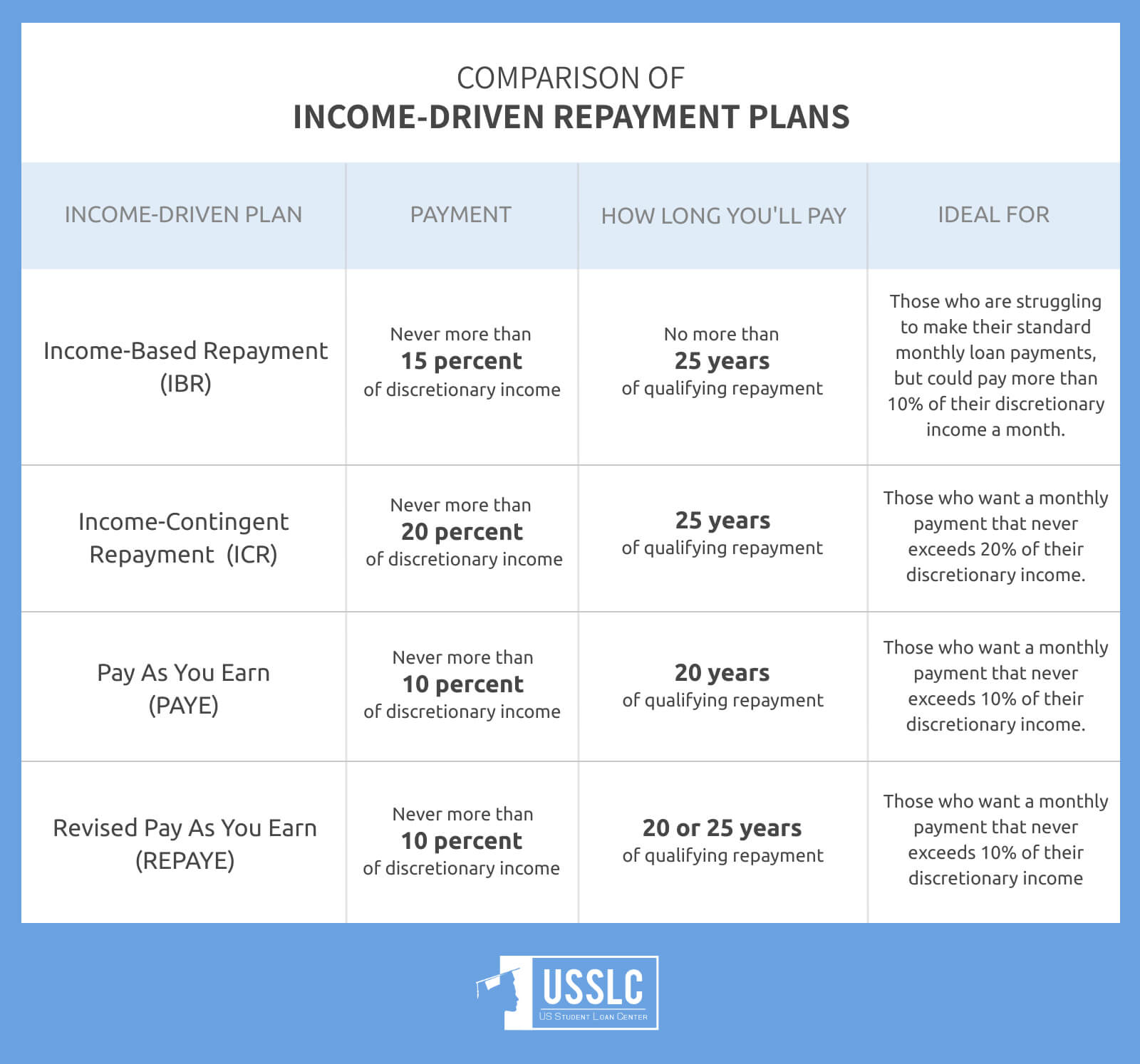 how do student loans work income driven repayment plans