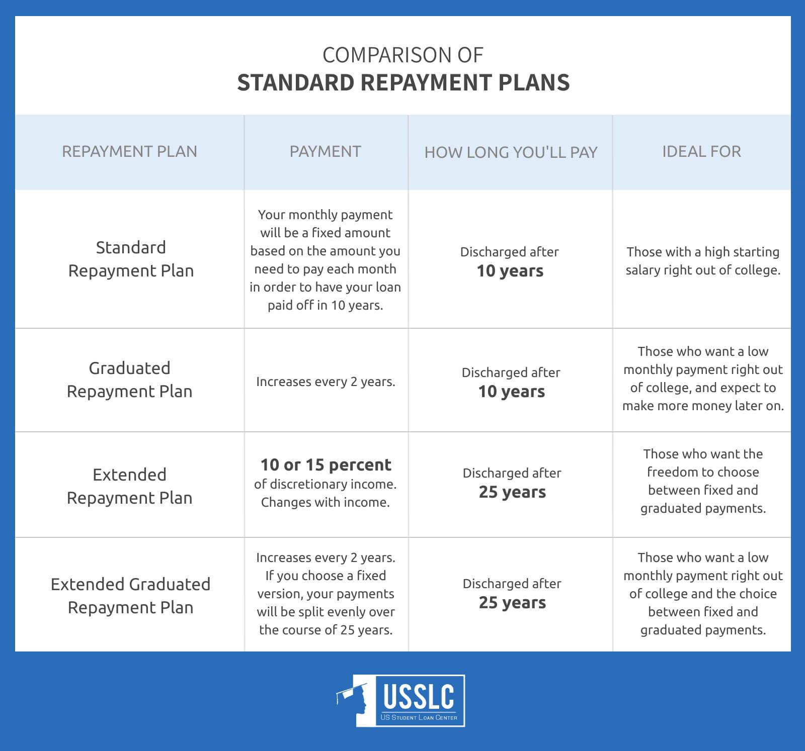 how do student loans work standard repayment plans